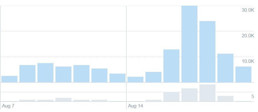 Twitter-statistikk